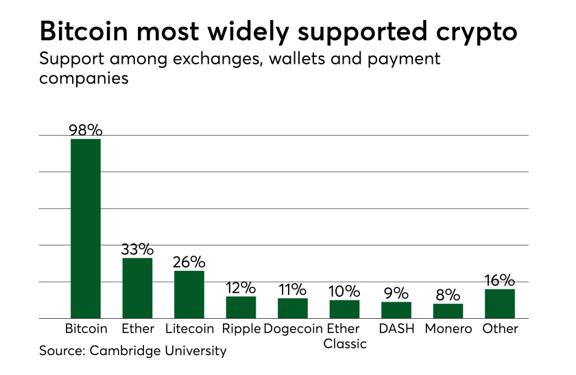 Chart: Bitcoin the most widely supported cryptocurrency