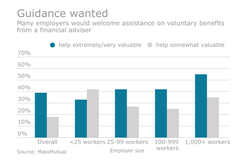 advisers wanted chart massmutual employer assistance