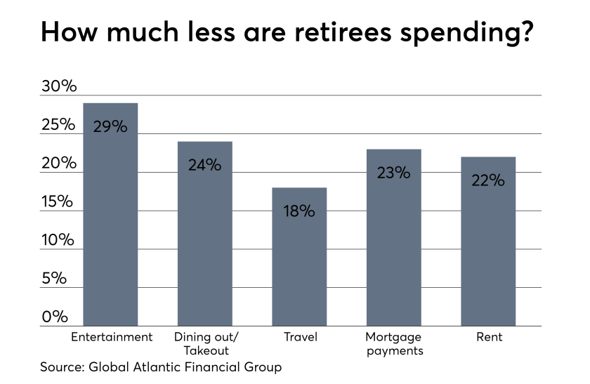 Retirees are scared of spending