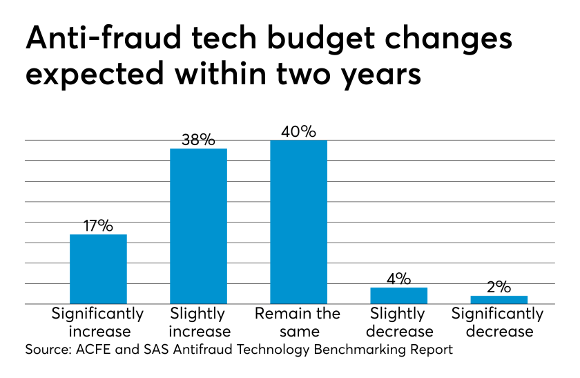 Antifraud technology budget changes