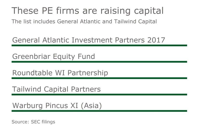 Private Equity Firms Fundraising