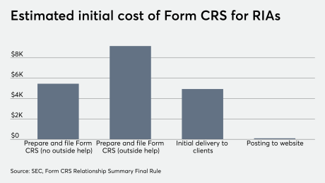 Estimated initial cost of Form CRS for RIAs 8/14/19