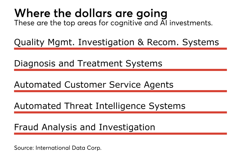 Where the dollars are going.png