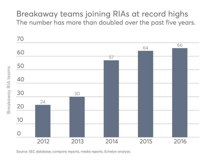 Breakaway RIAs have doubled over the past five years.