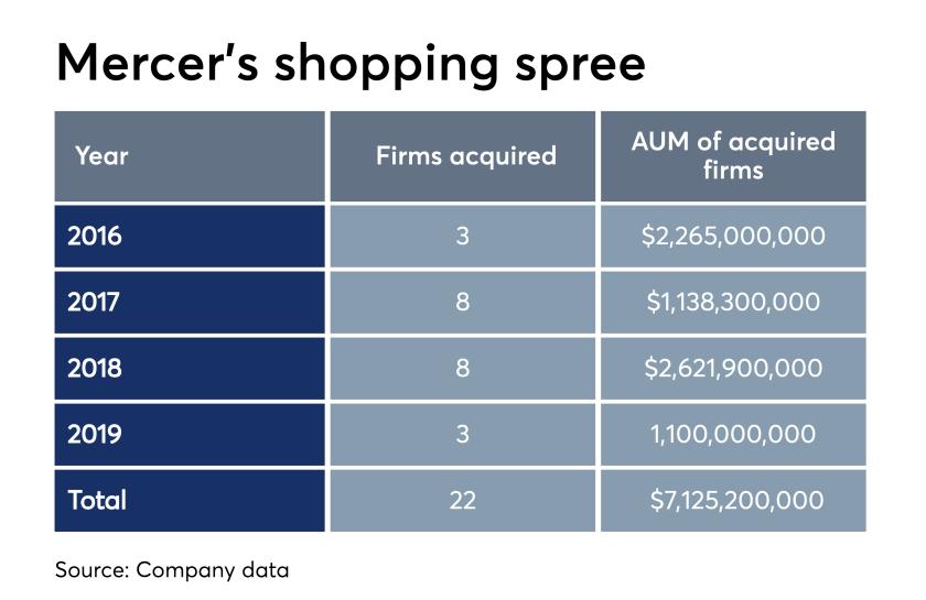 Mercer's shopping spree - Mercer acquisitions -  iag-gd-mercerbuysjackson-201906