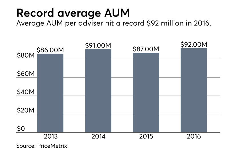 PriceMetrix - Average AUM  per adviser 0617.png