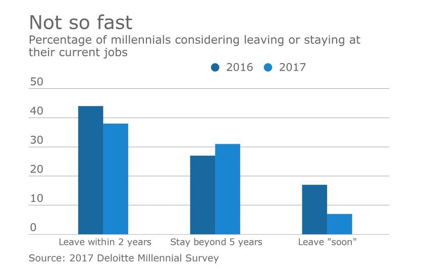 Millennials-Global-Leaving-Chart-2017