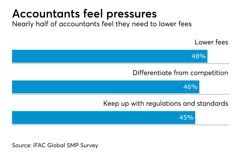 Accountant pressures