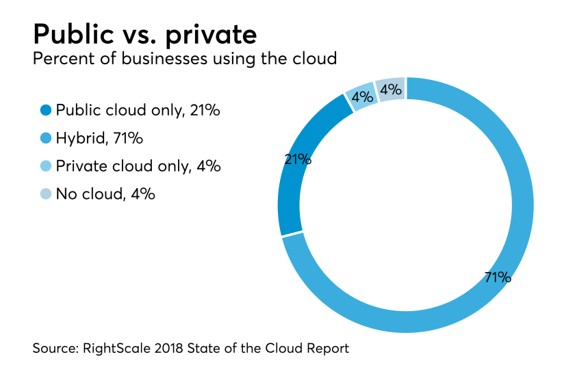 AT-092518-Cloud use by businesses RightScale