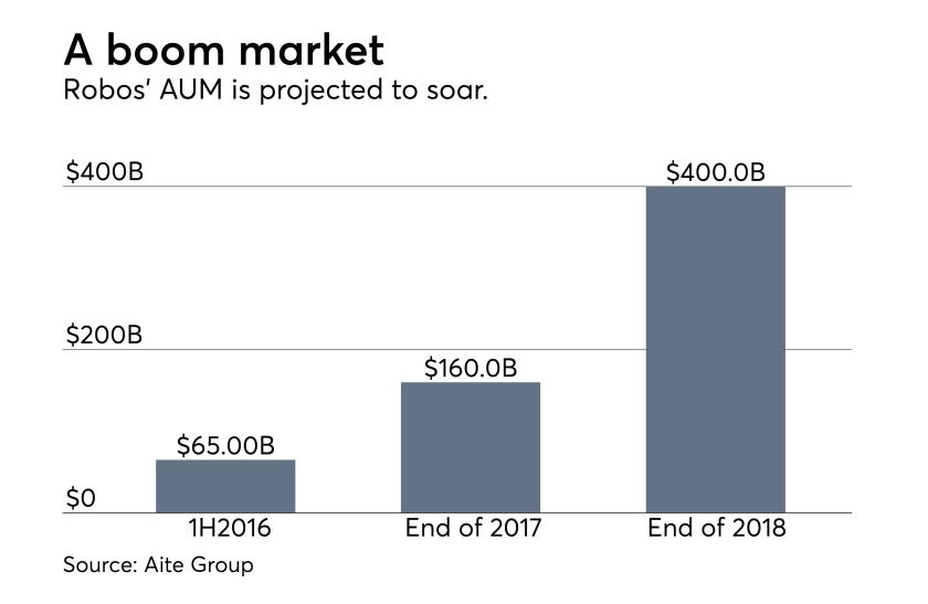 Robo adviser market AUM chart Aite Group data