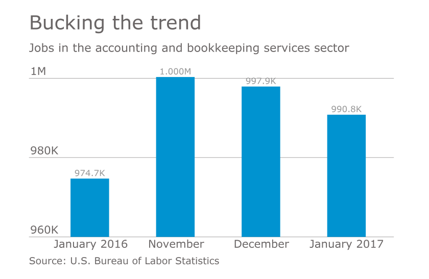 Accounting job numbers according to BLS report