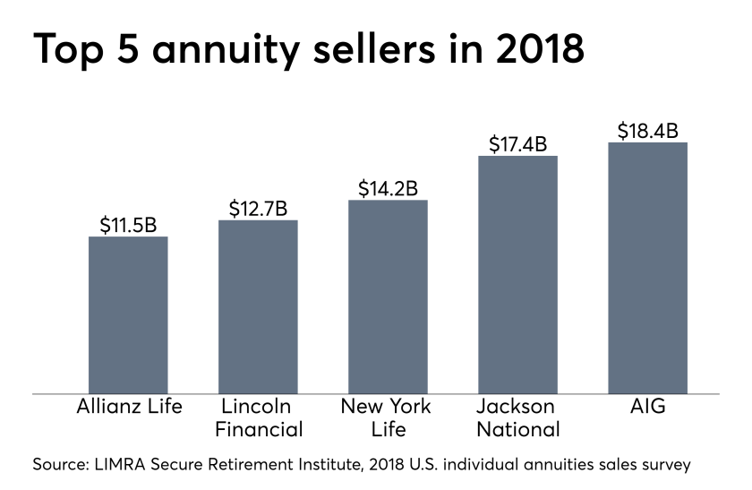 LIMRA annuity sales rankings