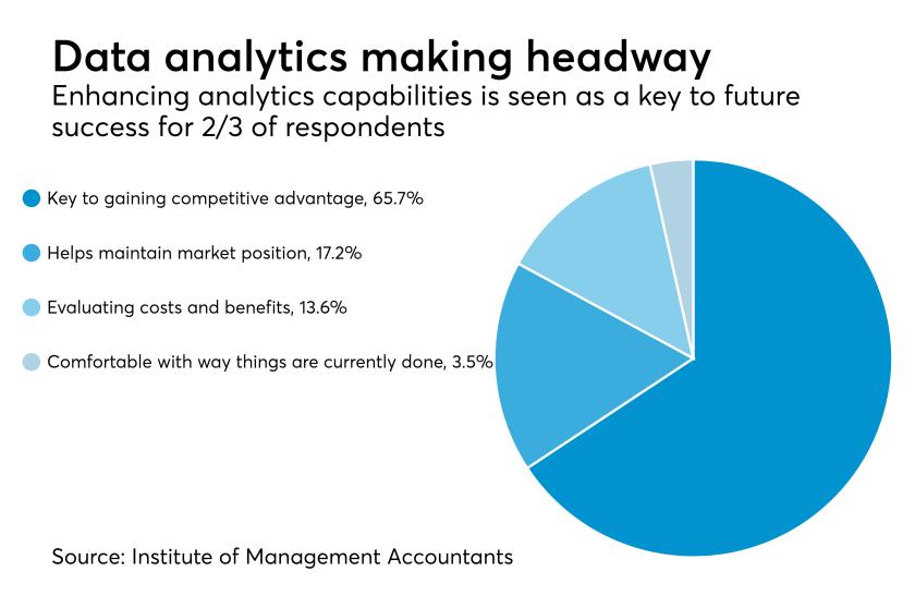 Data analytics adoption