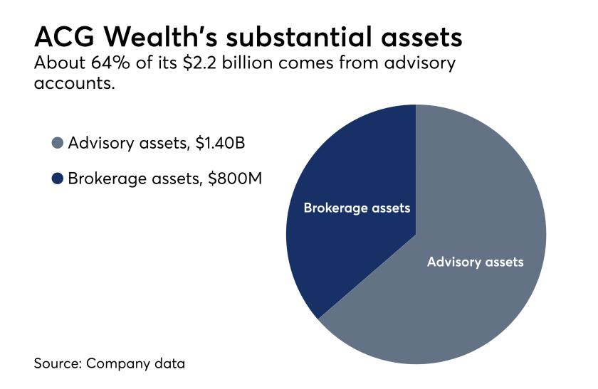 ACG Wealth's assets 3122018