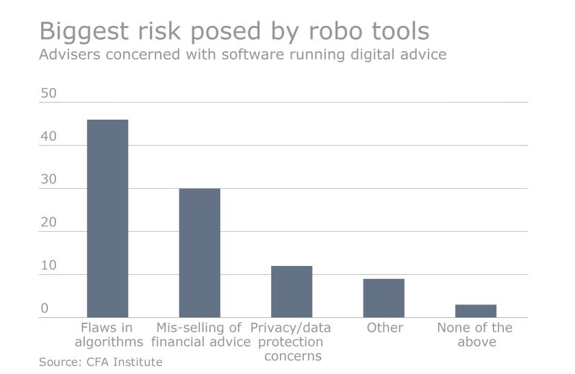 Robo risks