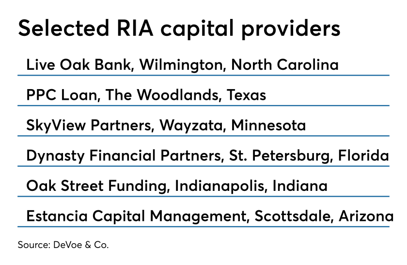 Capital providers for RIAs updated 0819