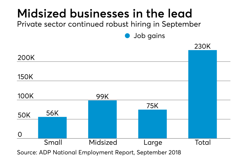 ADP National Employment Report for September 2018