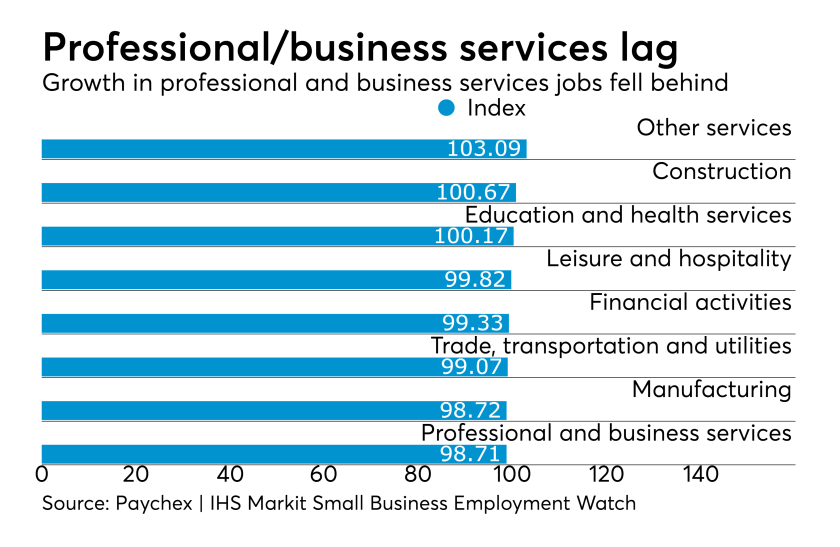 Paychex | IHS Markit Small Business Employment Watch