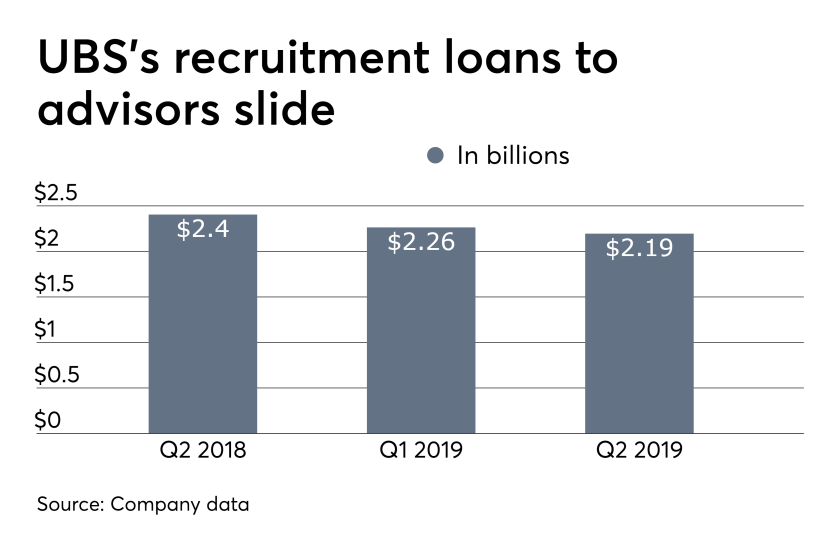ows_07_23_2019 UBS recruitment loans to financial advisors