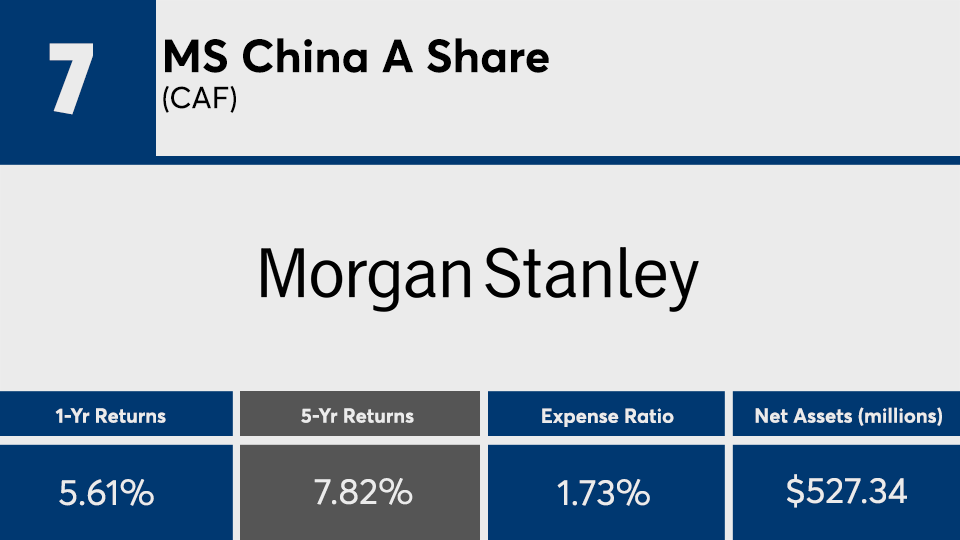 China Region Funds With Best Returns Over Five Years On