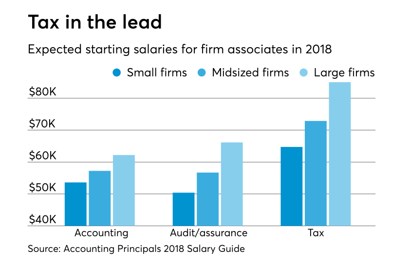 Starting salaries in accounting for 2018