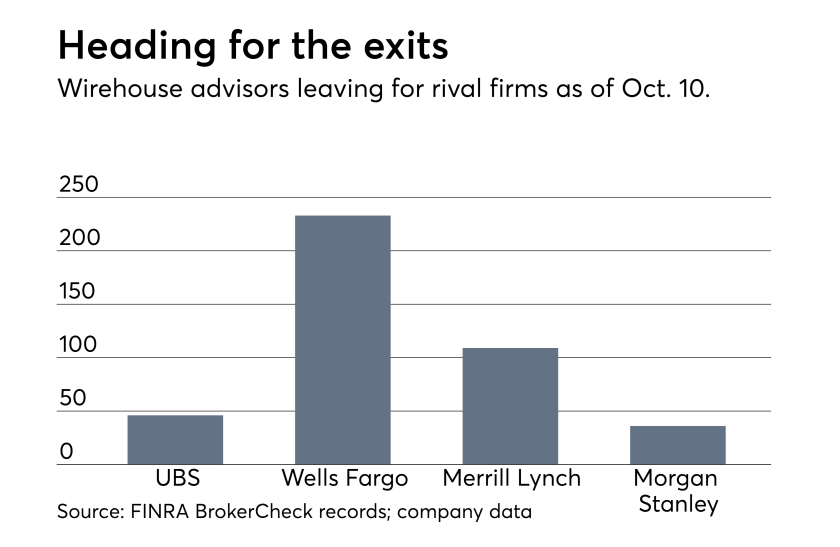 Recruiting losses wirehouse Wells Fargo, UBS, Morgan Stanley, Merrill Lynch