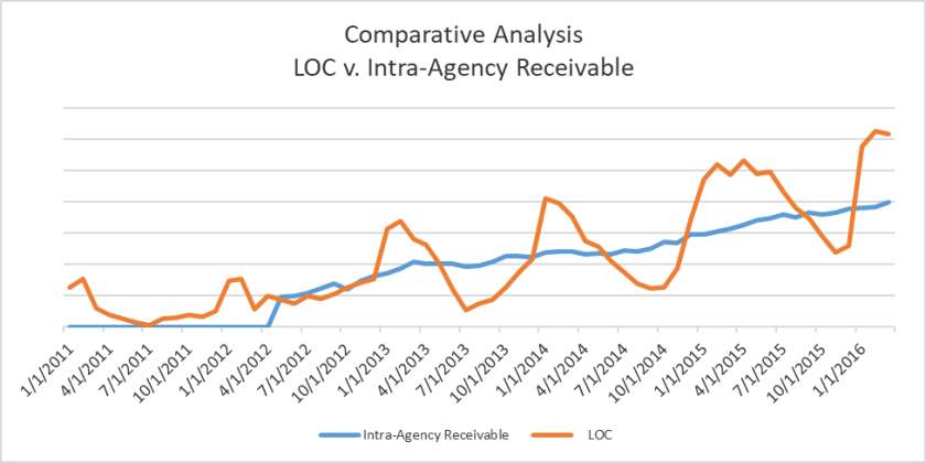 Line of credit vs. intra-agency receivable comparative analysis graph