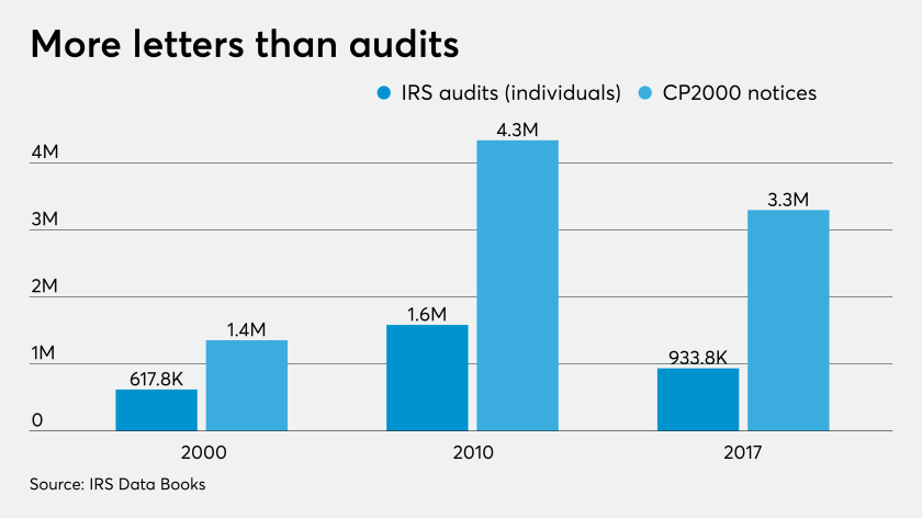 IRS audits and CP2000 notices