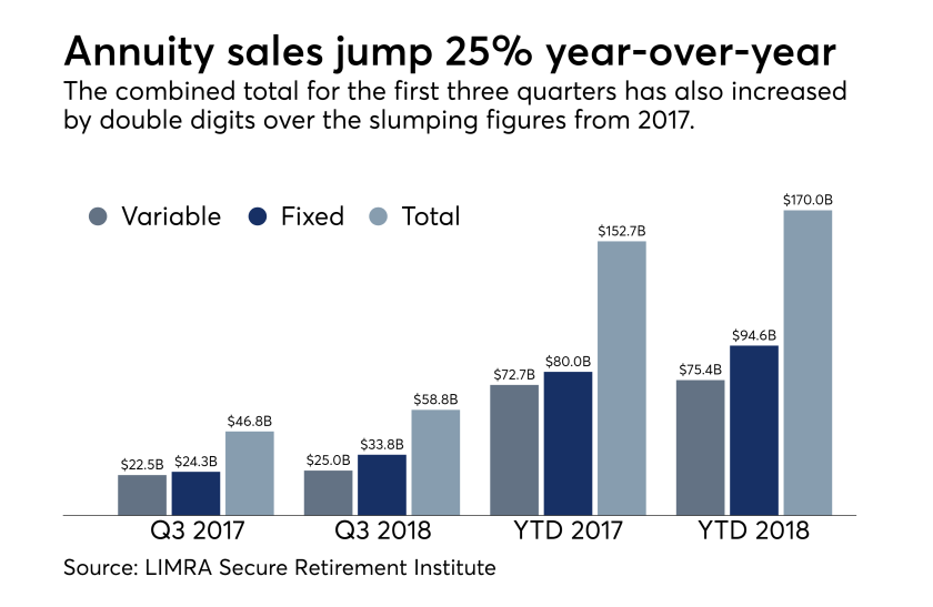 LIMRA annuity sales
