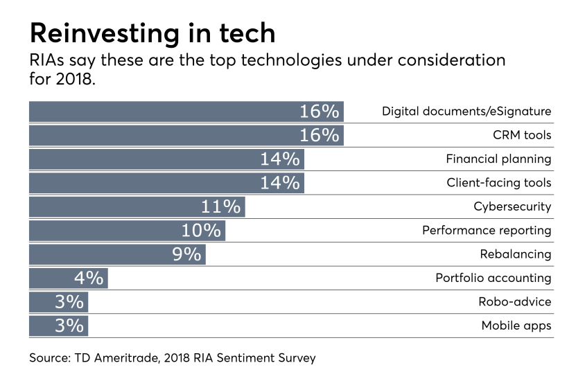 RIA sentiment survey tech spending