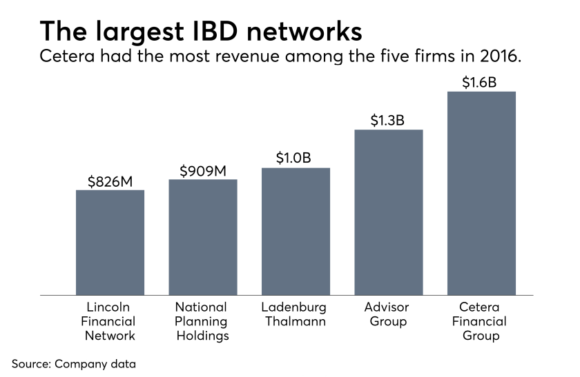 The largest IBD networks