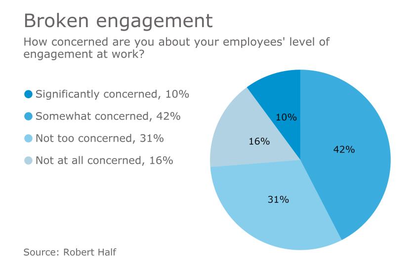 roberthalf-engagement-infographic-2017