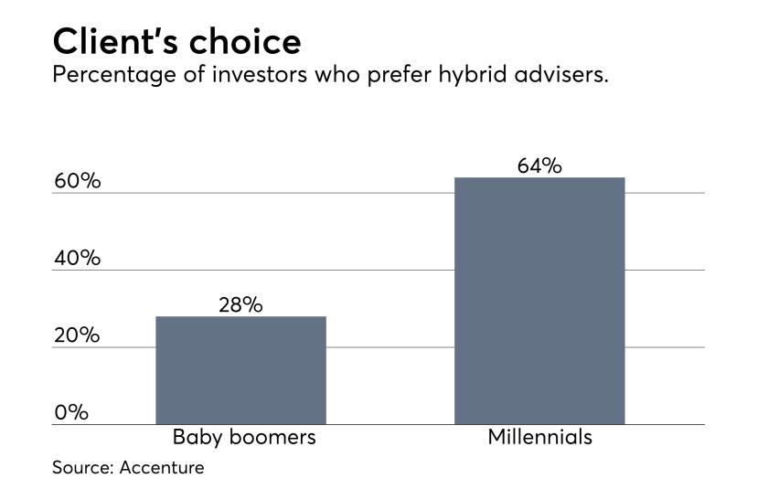 Millennials prefer hybrid robo advisers chart Accenture data
