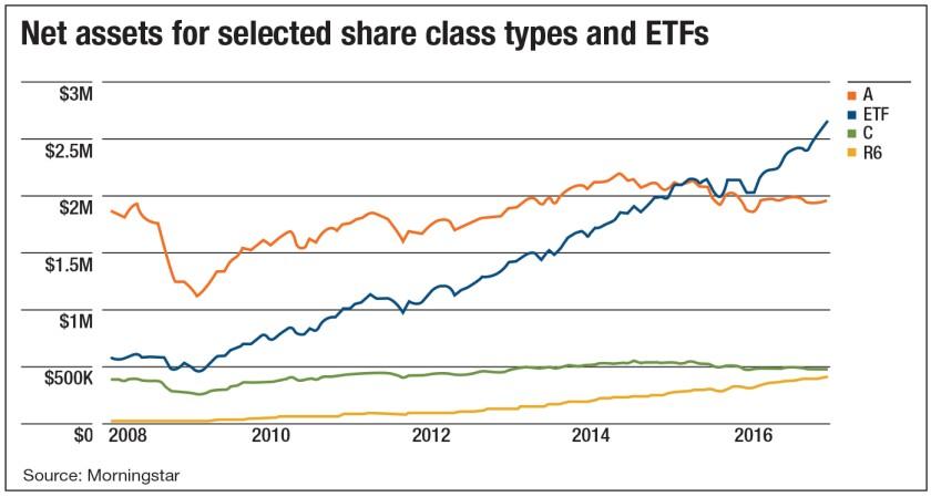net-assets-etfs-share-class-mme-2017