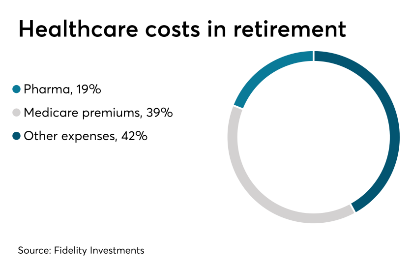 Retirement.Healthcare.Costs.4.14.19.png