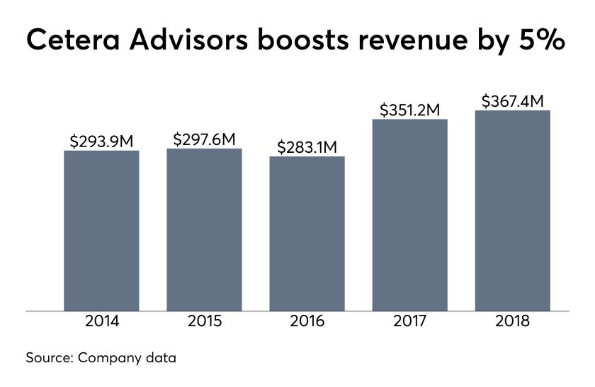 Cetera Advisors revenue 2014-2018