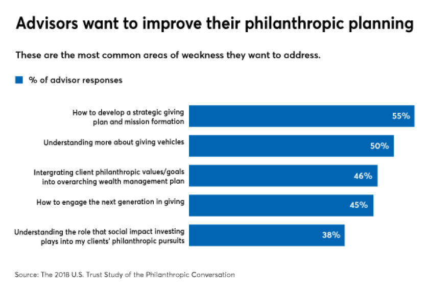 what advisors want to learn about philanthropic planning 11/1/18