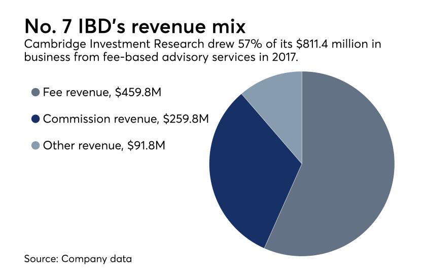 Cambridge Investment Research revenue
