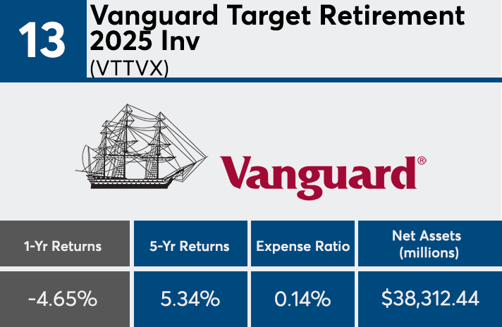 Market volatility weighs on mutual funds with 2025 target