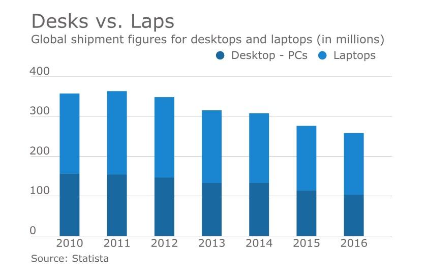 Desktops versus laptops chart