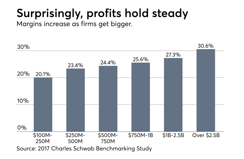 Schwab-Steady-Profit