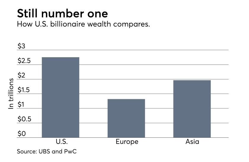 UBS PwC billionaires report how U.S. wealth compares