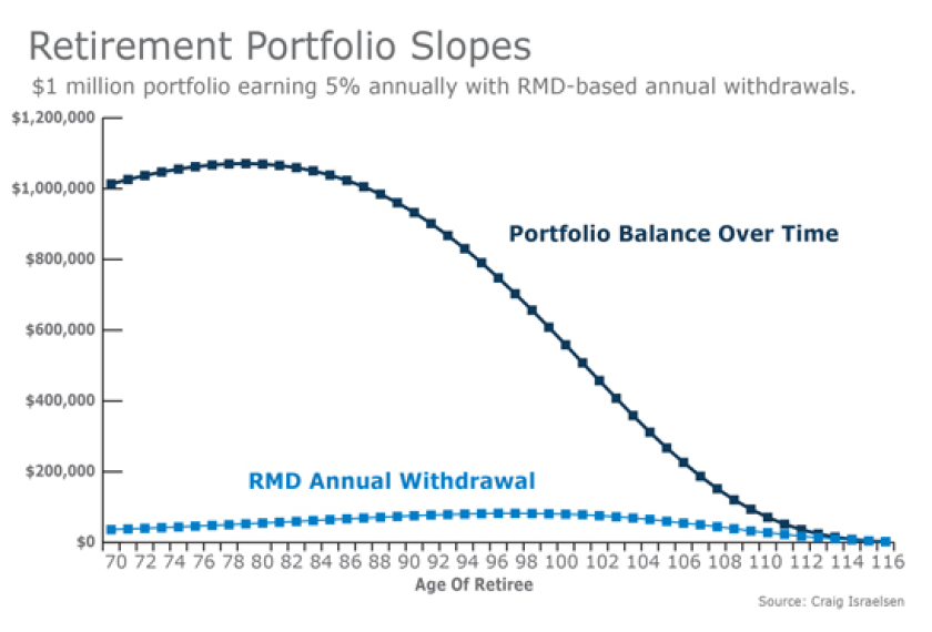 RMD annual withdrawal and retirement portfolios.