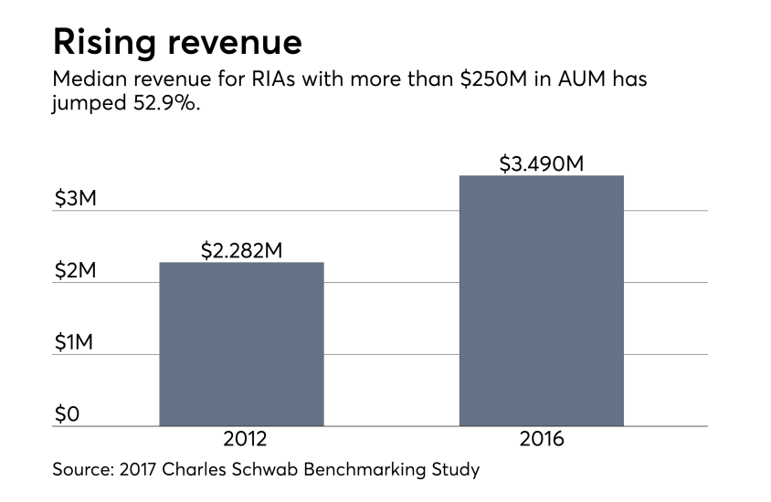 RIA-Rising-Revenue