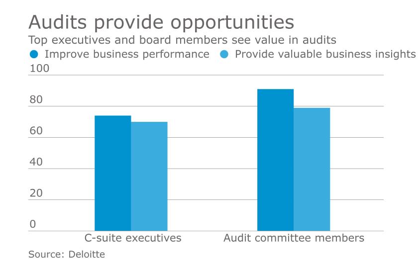 Audit opportunities