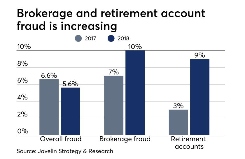 Fraud bar chart 0419