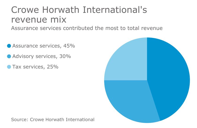 Crowe Horwath International revenue