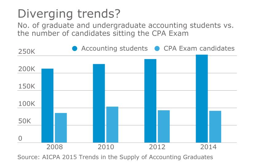 AT-032017-Accounting students vs. CPA Exam candidates