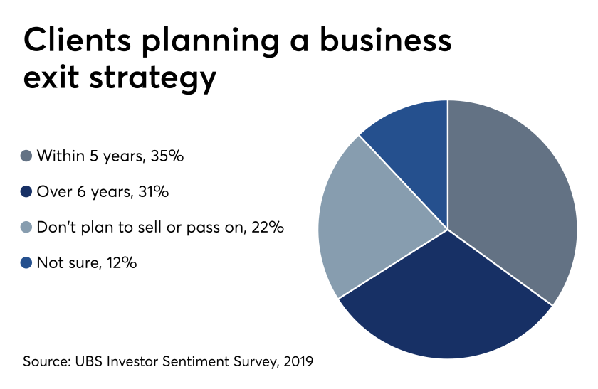 Clients planning a business exit strategy 6/19/19