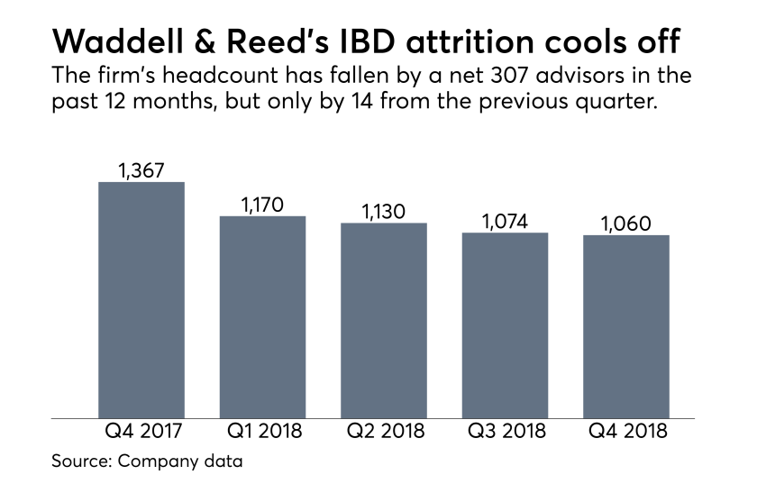 Waddell & Reed headcount